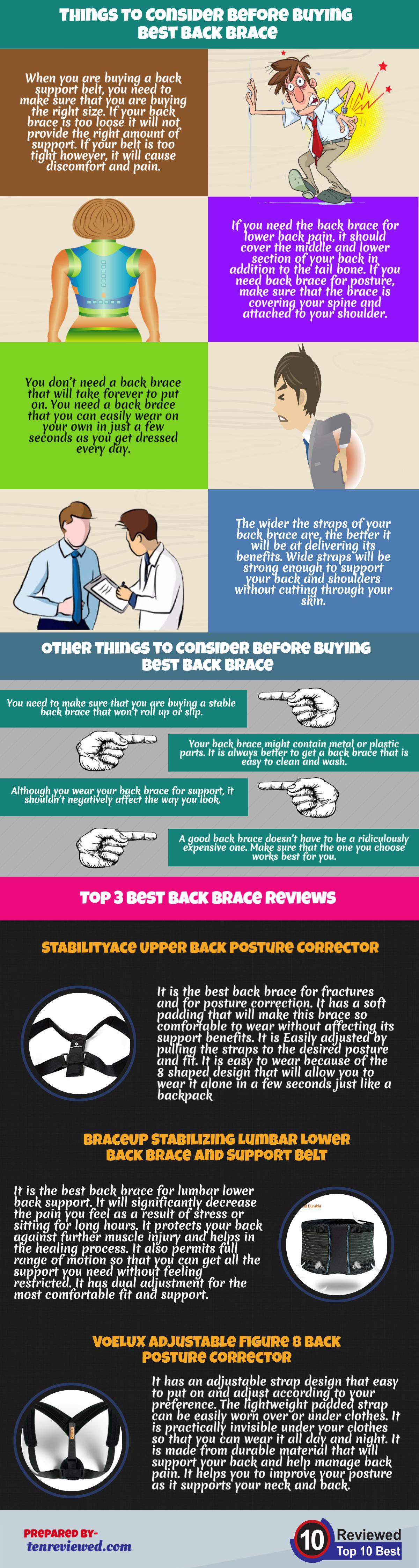 Bets back brace guide infographic